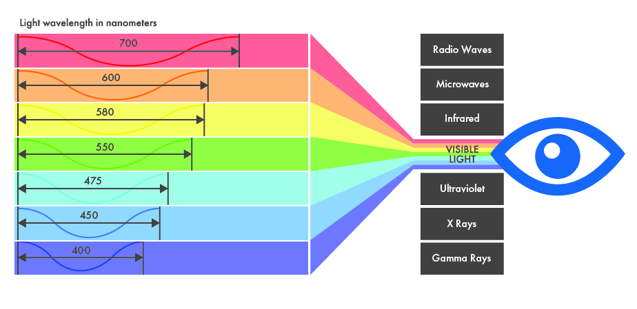 Diagram showing the different wave lengths of blue light through to red light